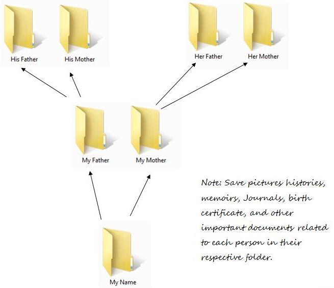 Family History Folder Organization