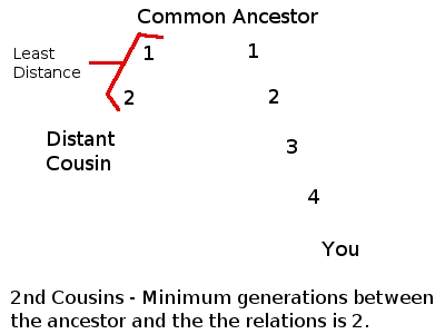 Second cousin degree explanation