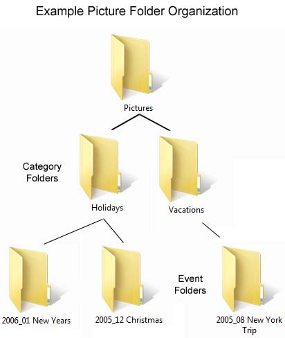 Picture Folder Organization Structure